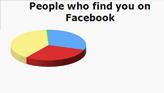 Människor du hittar på Facebook