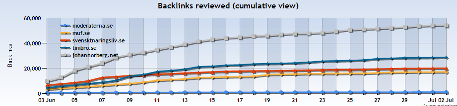 När sökmotoroptimering (SEO) blir politik - jämförelse mellan olika konservativa webbplatser